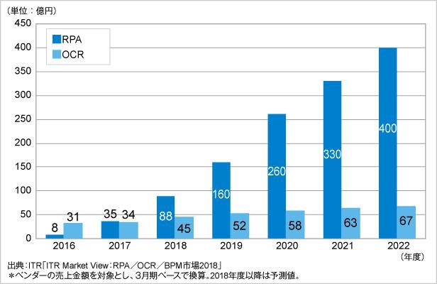 RPA 市場規模推移