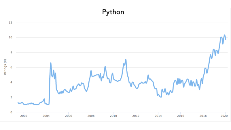 Python 需要